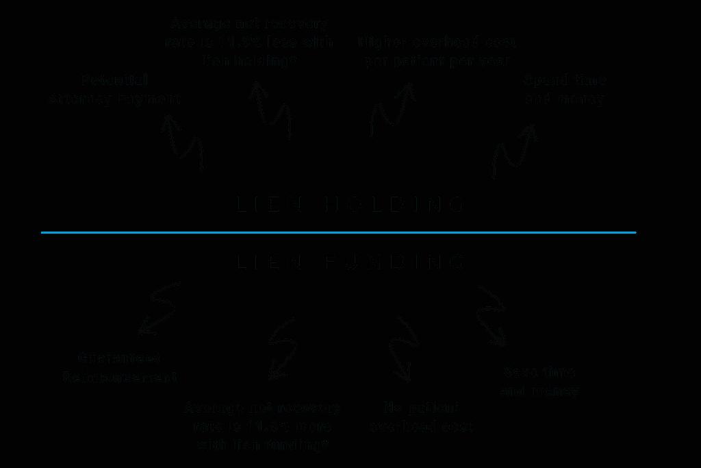 Lien Holding vs. Lien Funding