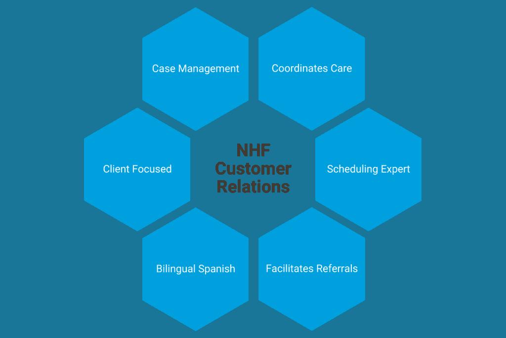 NHF Customer Relations